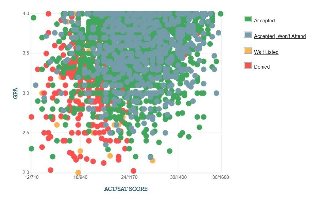 University of Houston Applicants' Self-Reported GPA/SAT/ACT Graph.