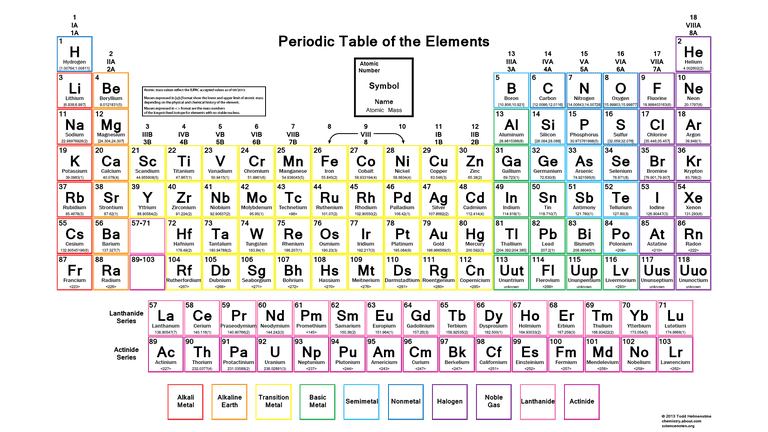 Color periodic table of the elements atomic masses urtaz Choice Image