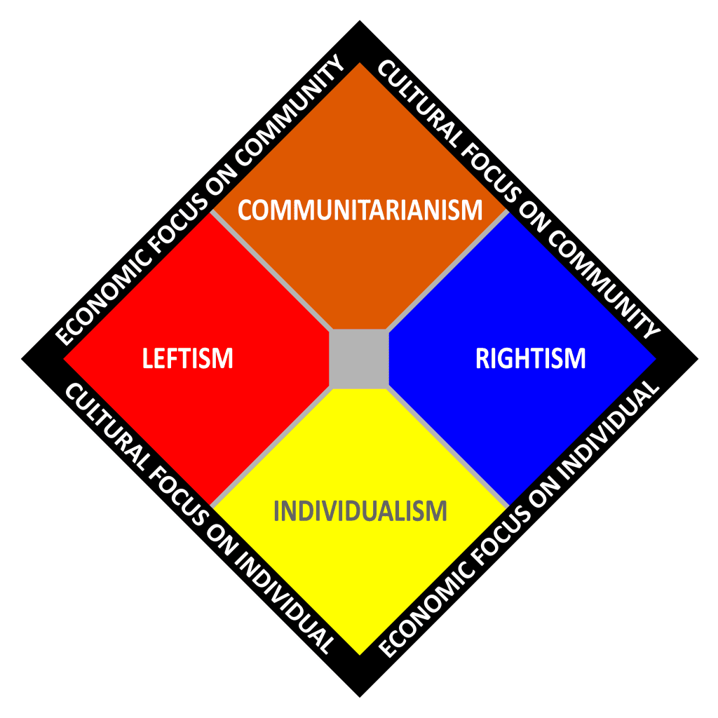 What Is Communitarianism? Definition and Main Theorists