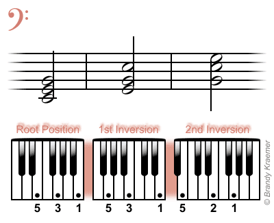 Bass Piano Chords Images Chord Guitar Finger Position