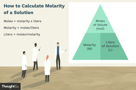 Illustration representing how to calculate the molarity of a solution
