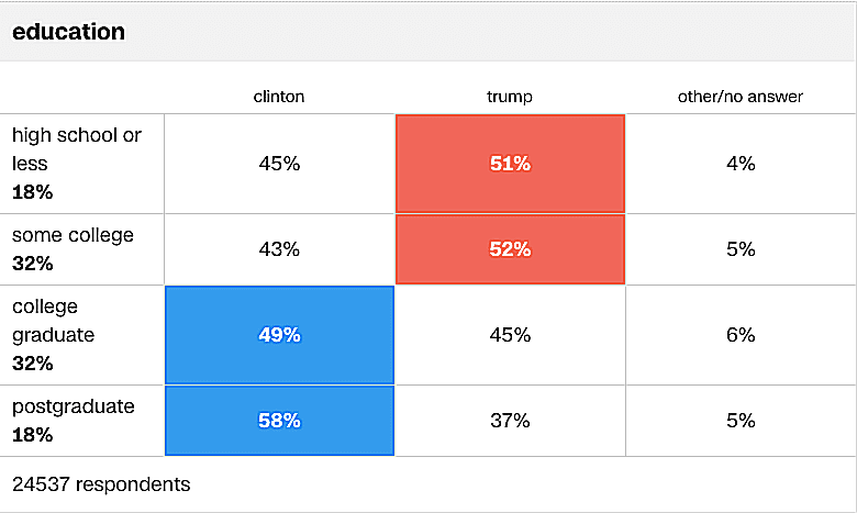 Voters with less than a college education chose Trump over Clinton while those with a college degree or more chose Clinton in the 2016 presidential election.