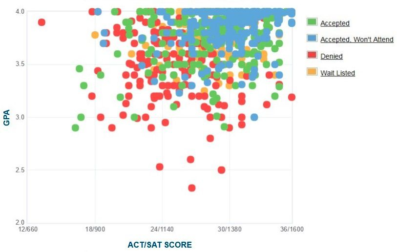 Brandeis University Applicants' Self-Reported GPA/SAT/ACT Graph.