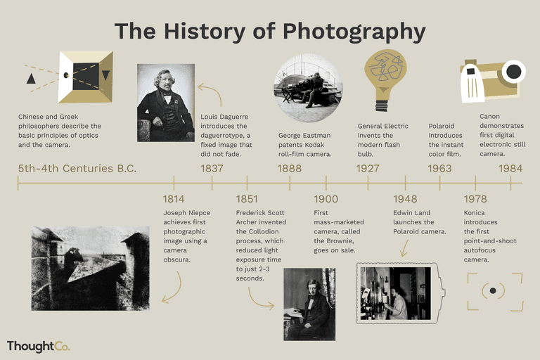 Illustrated timeline of the history of photography.