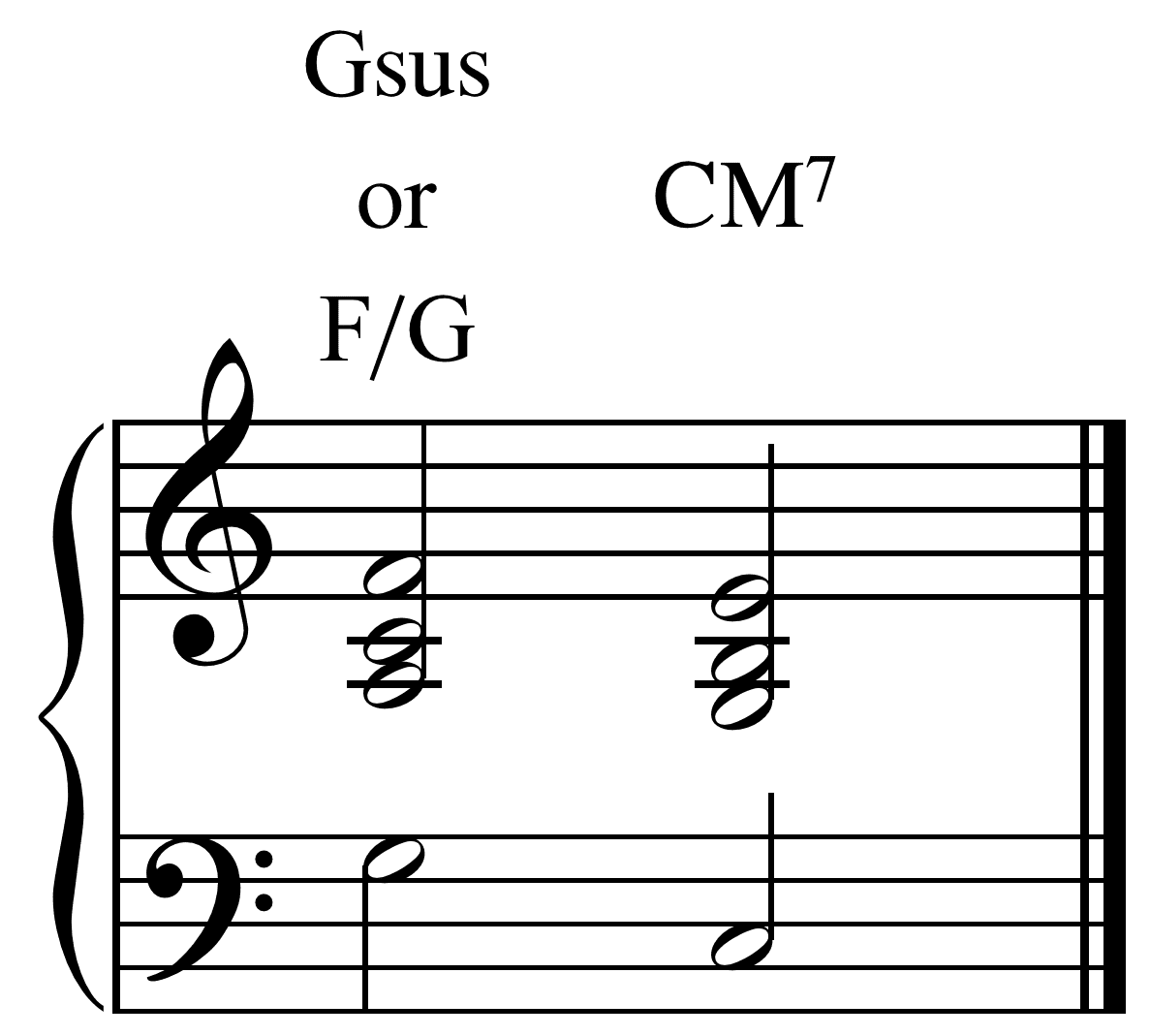 What Are Sus2 And Sus4 Chords Suspended Chords