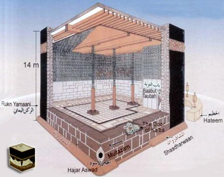 the architecture and history of the kaaba