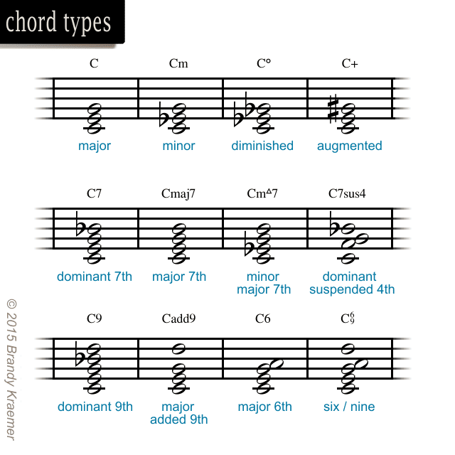 Introduction To Musical Symbols Notation