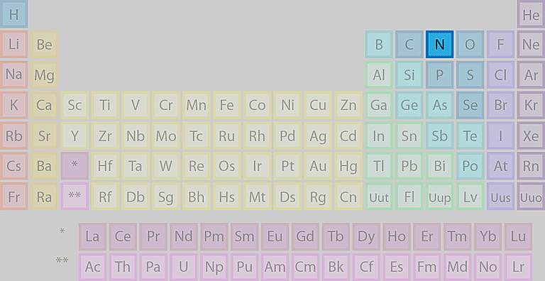 Where is nitrogen found on the periodic table urtaz Choice Image