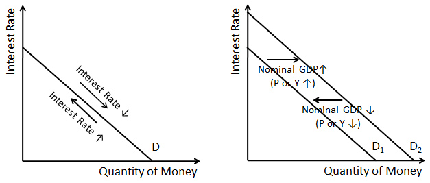 A graph of the demand for money