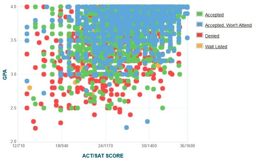 Purdue Admissions Gpa Sat Scores And Act Scores
