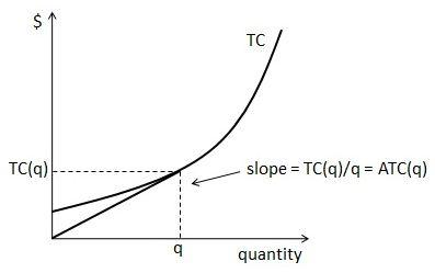 average cost curve