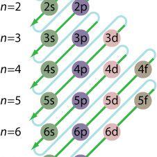 Graph depicting electron energy level configuration.