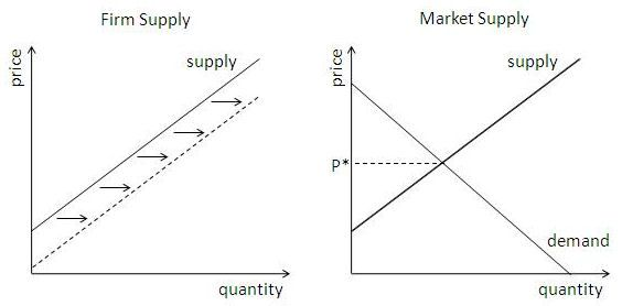 firm supply and market supply diagrams