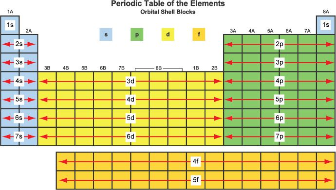 Image of the periodic table grouped by block