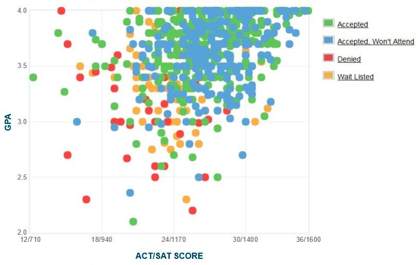Loyola University Maryland Applicants' Self-Reported GPA/SAT/ACT Graph.