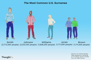 The most common U.S. surnames: Smith, Johnson, Williams, Jones, Brown