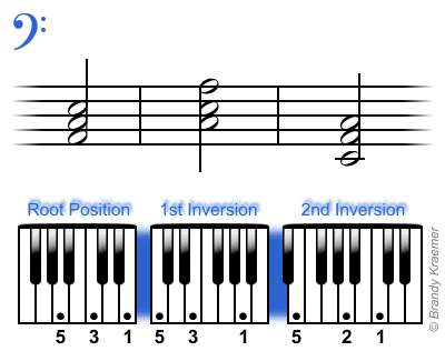 G Chord Piano Left Hand Image Collections Chord Guitar Finger Position