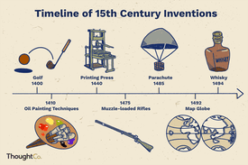 Timeline of 15th century inventions