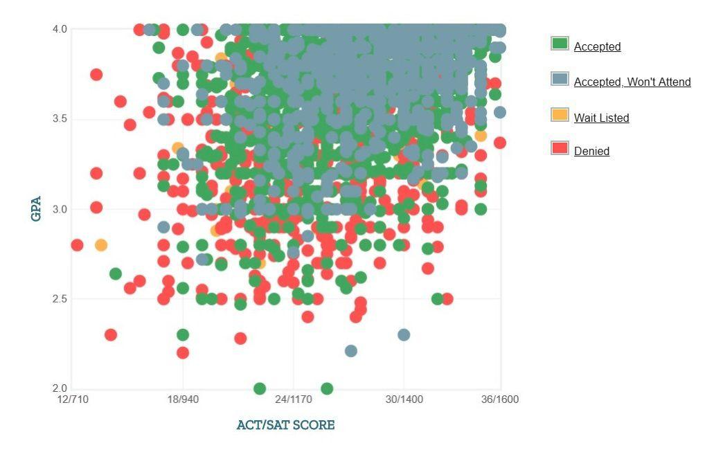 Purdue University Applicants' Self-Reported GPA/SAT/ACT Graph.