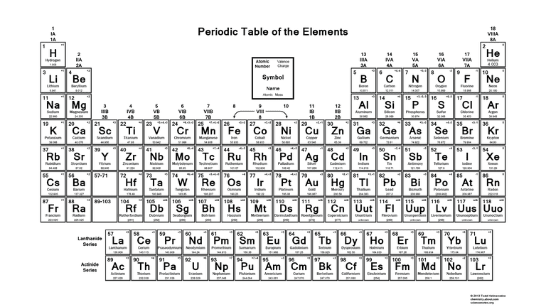 Printable Periodic Table of the Elements with Charges