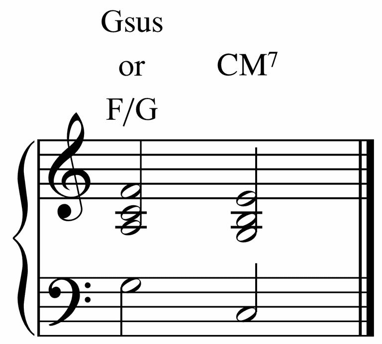 What Are sus2 and sus4 Chords? (Suspended Chords)