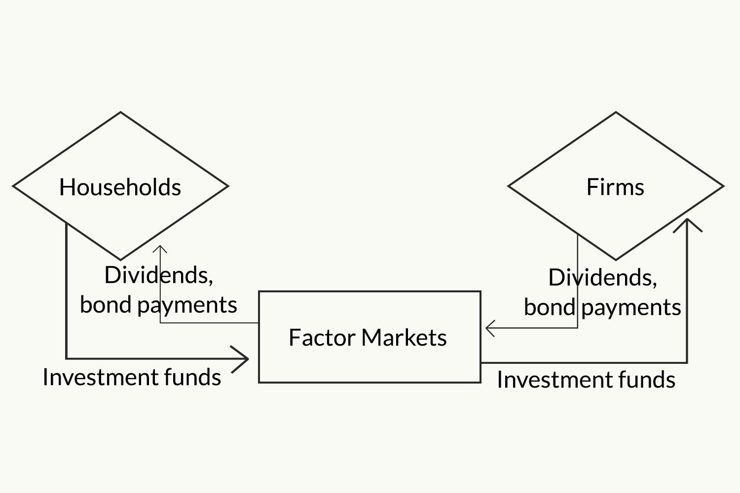 circular flow of income in two sector economy
