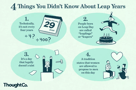 Illustration of 4 things you didn't know about leap years
