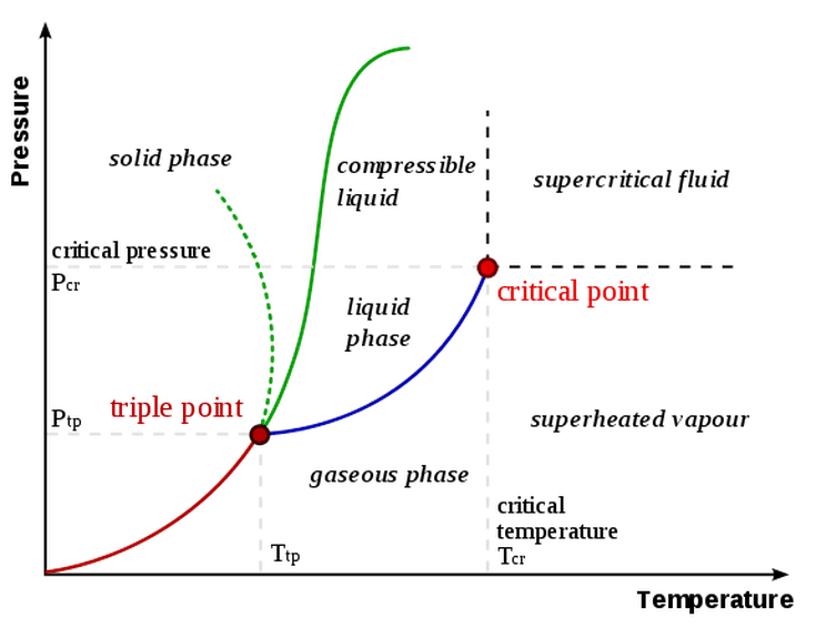 What Is A Phase Diagram