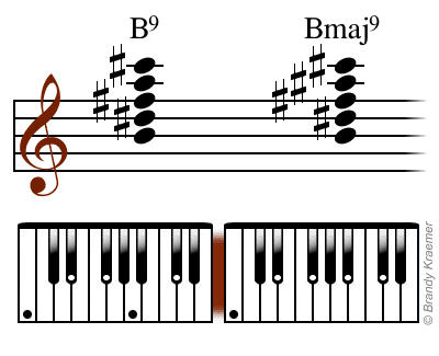 Illustrated Ninth Piano Chords