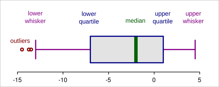 Boxplot with outliers