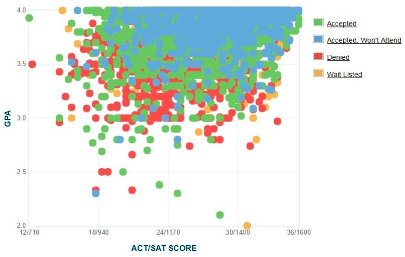 Uc Davis Gpa Sat Scores And Act For Admission