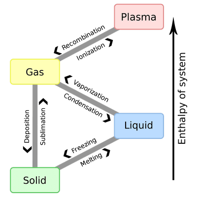 States Of Matter Solid Liquid Gas And Plasma