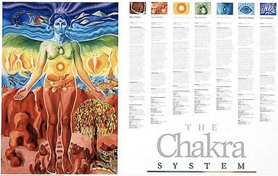 The 9 Best Chakra Posters of 2019