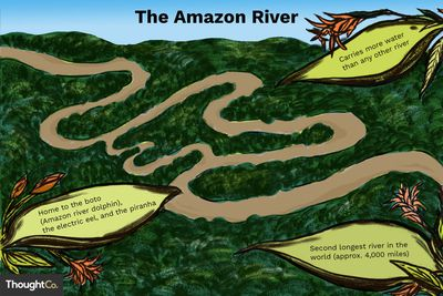 The Continental Divide and How the Rivers Flow