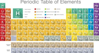 Words made using periodic table element symbols periodic table of elements urtaz Choice Image