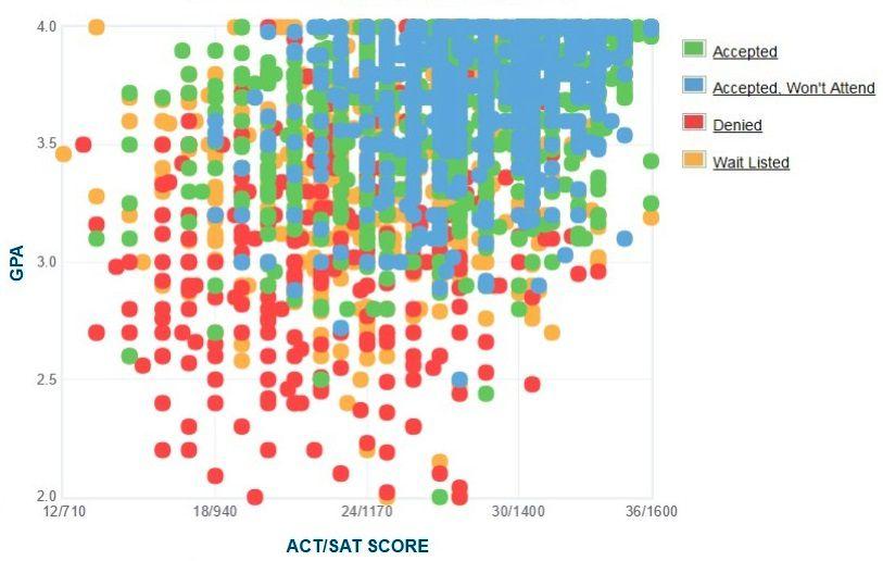University of Minnesota Applicants' Self-Reported GPA/SAT/ACT Graph.