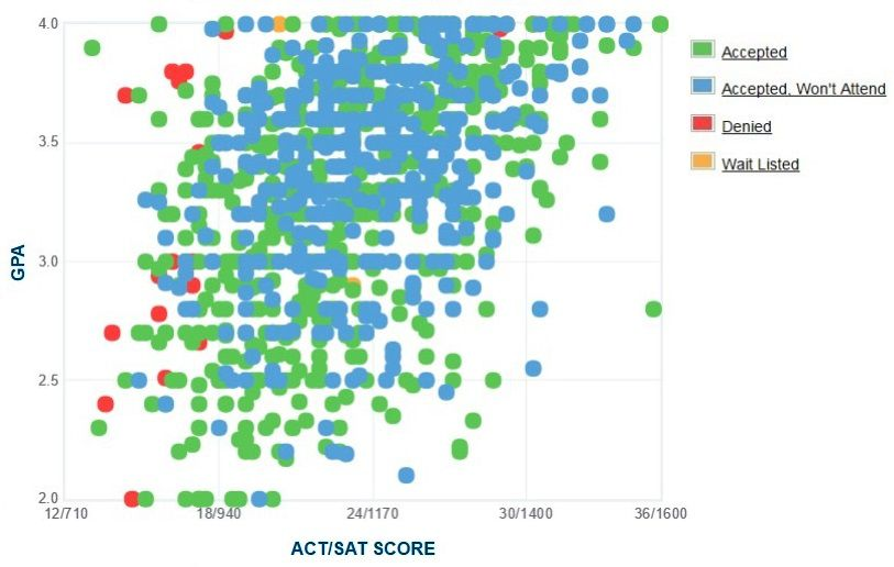 University of Hartford Applicants' Self-Reported GPA/SAT/ACT Graph.