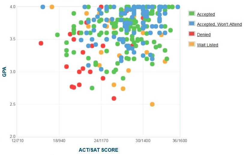 Sewanee: The University of the South Applicants' Self-Reported GPA/SAT/ACT Graph.