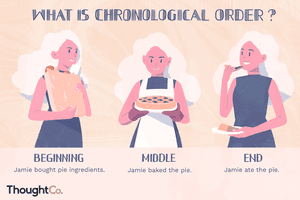 What is chronological order? Beginning, middle, and end.