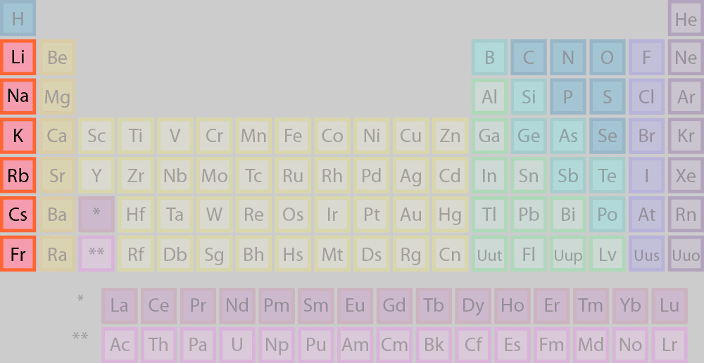 the highlighted elements of the periodic table belong to the alkali metal element family
