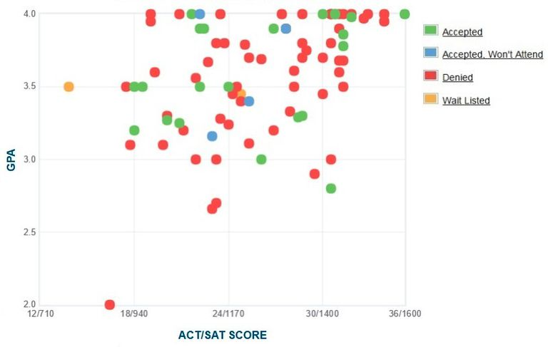 Juilliard School GPA, SAT and ACT Data for Admission