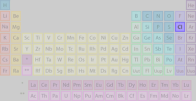 Where is sulfur found on the periodic table chlorines location on the periodic table of the elements urtaz Images