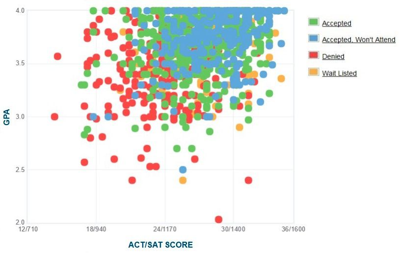 Chapman University Applicants' Self-Reported GPA/SAT/ACT Graph.