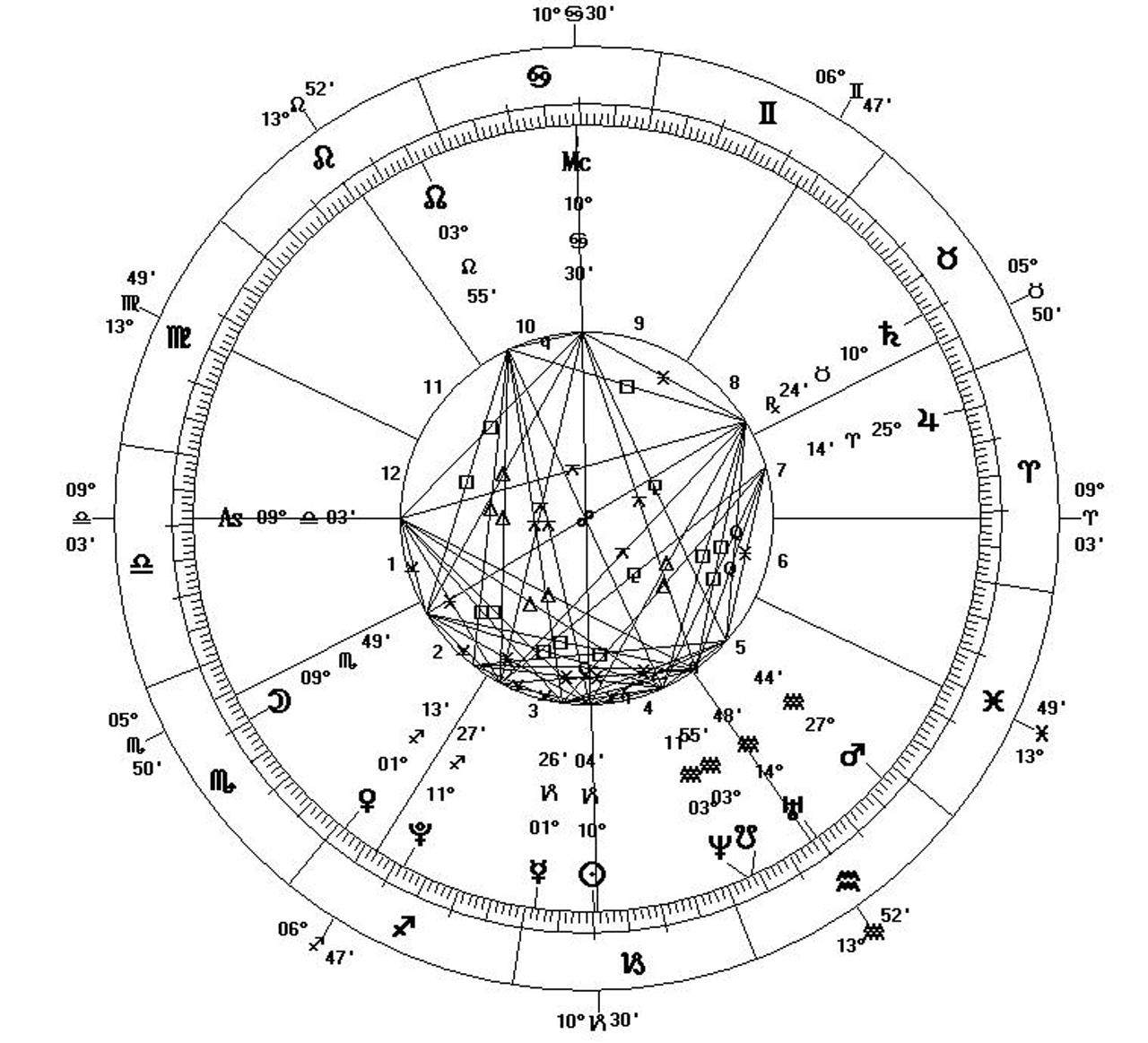 Free Birth Chart Interpretation