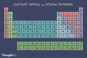 Element names and atomic numbers on the periodic table