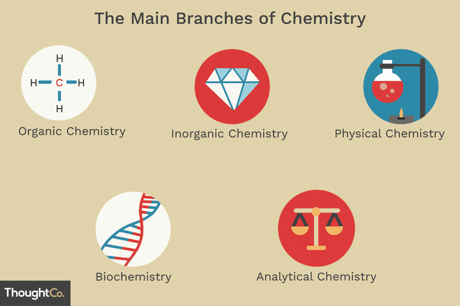 The 5 Main Branches of Chemistry