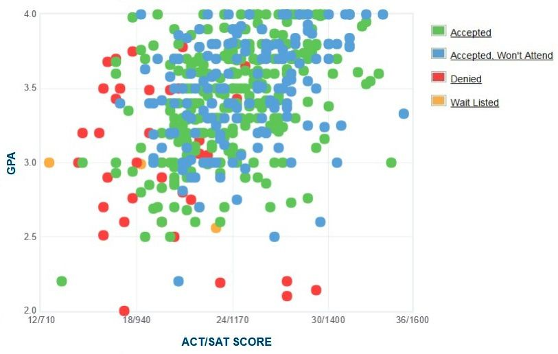 Monmouth University Applicants' Self-Reported GPA/SAT/ACT Graph.