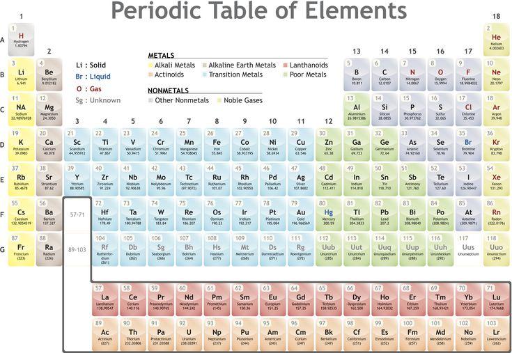 family definition chemistry glossary