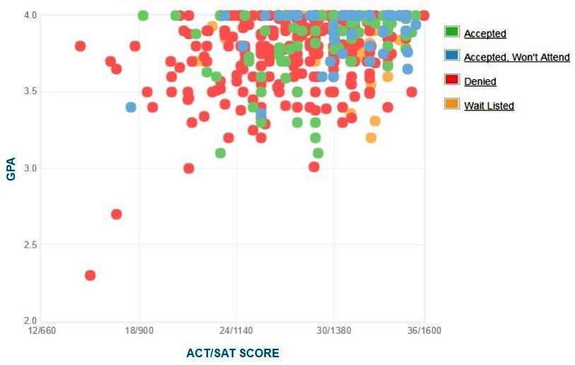 Bowdoin College Applicants' Self-Reported GPA/SAT/ACT Graph.