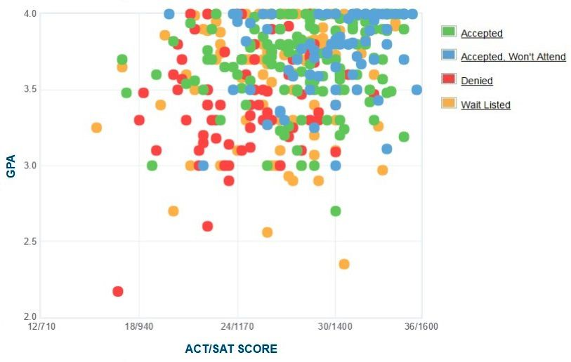 Franklin & Marshall College Applicants' Self-Reported GPA/SAT/ACT Graph.